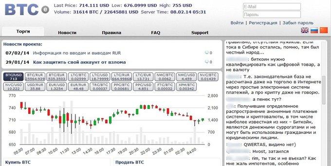 Точность курса биткоина к доллару на бирже