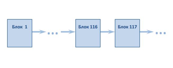 В блокчейне все блоки присоединяются последовательно