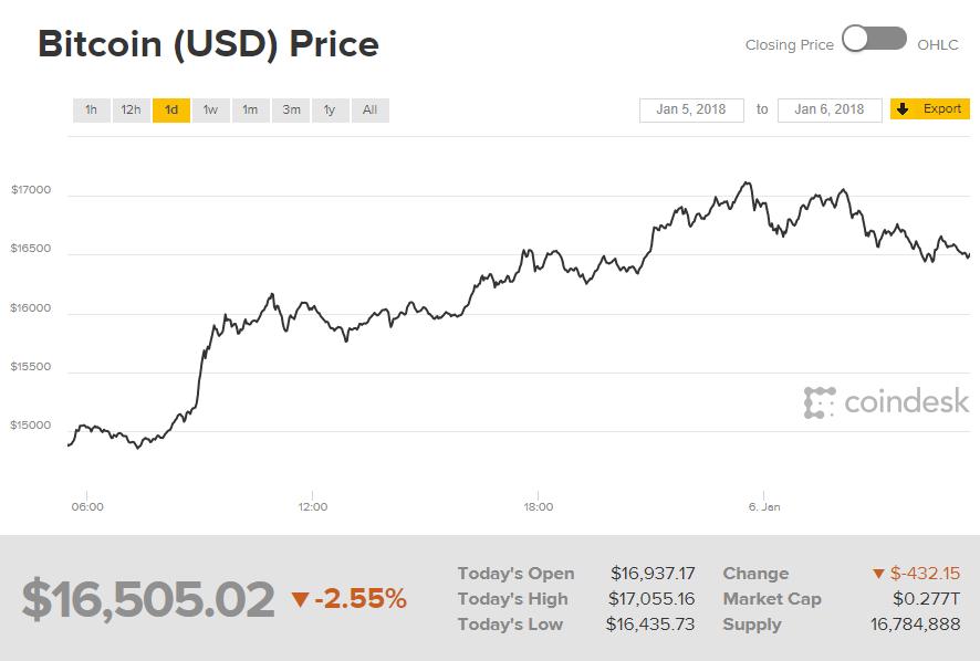 Биржевой курс биткоина к доллару на сегодня