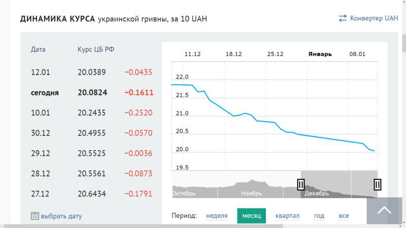 График курса гривны к рублю 2018 года