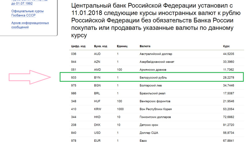 Курс белорусского рубля к рублю на сайте Центробанка РФ