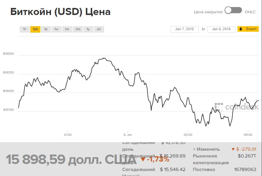 Курс биткоина к доллару на графике