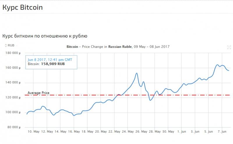Курс биткоина к рублю на графике