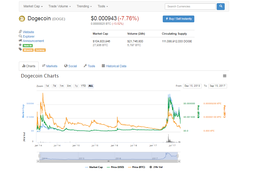 Курс догикоина есть на биржах криптовалют