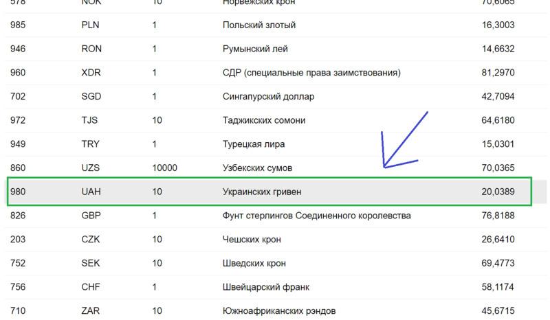 Курс гривны к рублю сегодня на сайте ЦБ РФ
