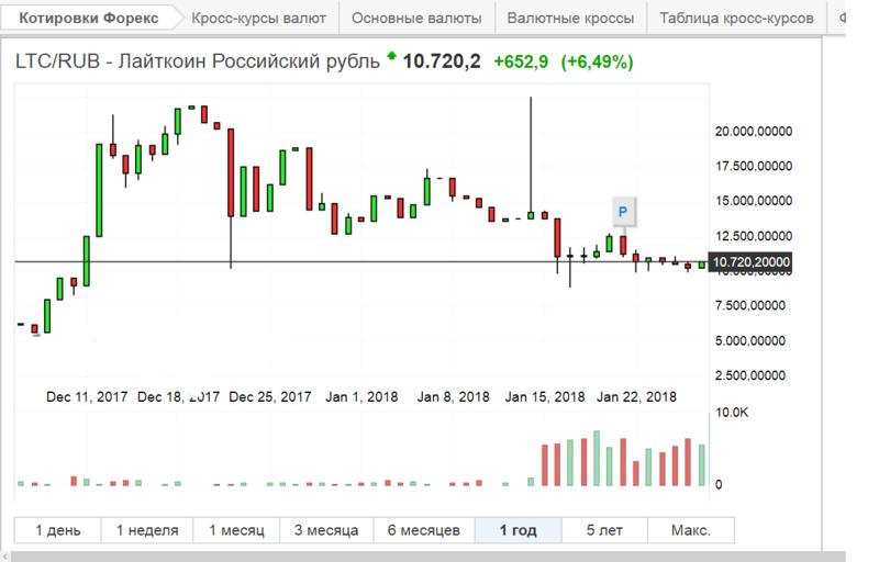 курс litecoin к рублю график в виде свечей