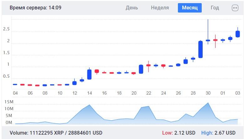 Курс рипла к доллару на биржах