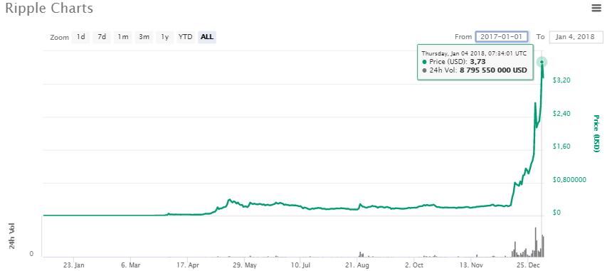 Расшифровка графиков и котировок курса ripple к рублю