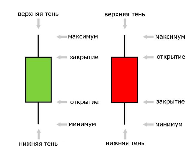 Расшифровка свечного графика с курсом рипл