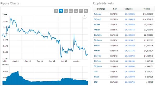 Рипл криптовалюта и ее график на бирже