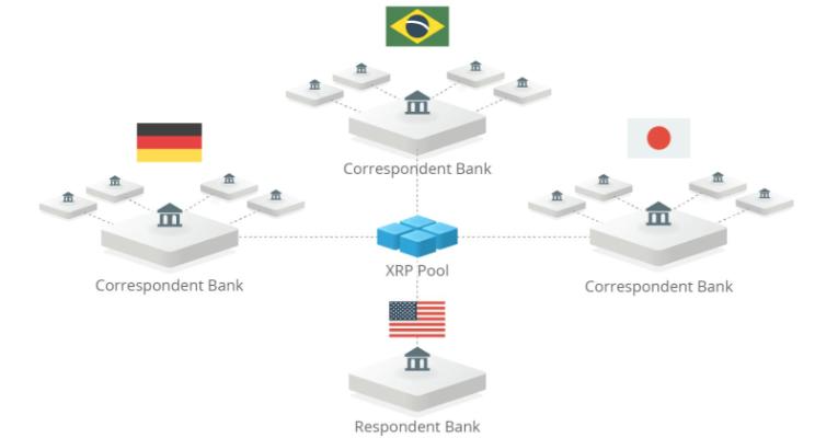 Рипл криптовалюта направлена на банковский сегмент