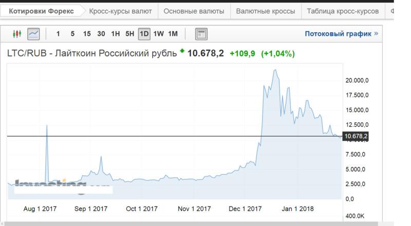 С августа 2017 года по январь 2018-го курс litecoin к рублю повысился