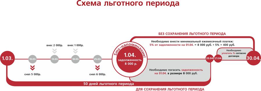 Схема погашения долга по кредитке с льготным периодом - пример