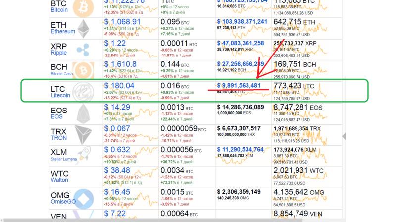 Сколько стоит 1 лайткоин в рублях сегодня