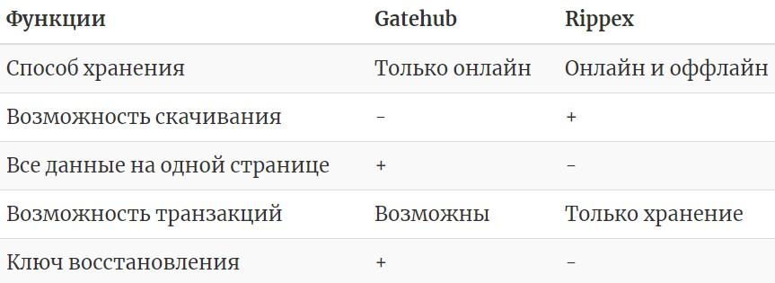 Сравнение кошельков для хранения криптовалюты рипл