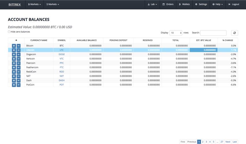 Функционал Bittrex и внутренний кошелек зарегистрированного пользователя