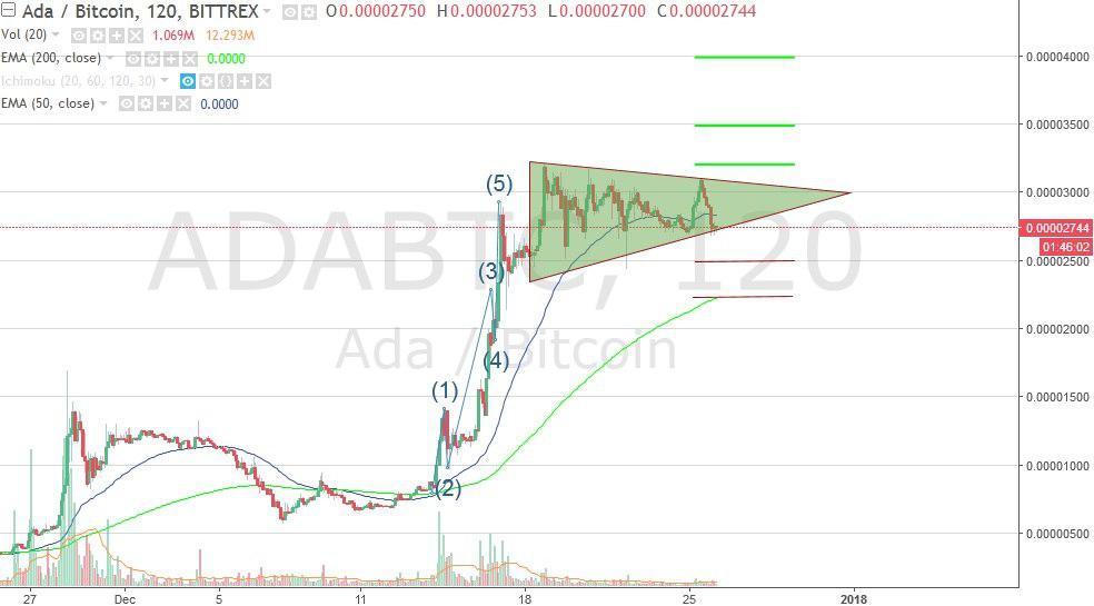 График криптовалюты Кардано на бирже