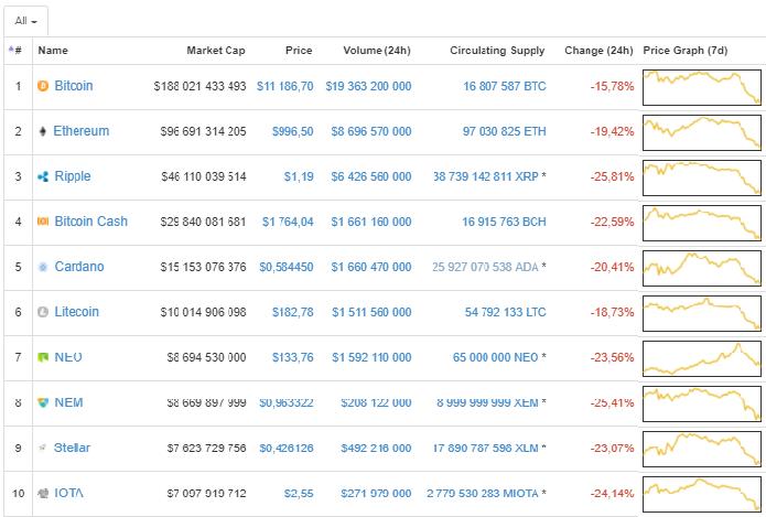 Курс ripple к доллару онлайн