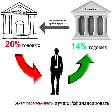 Механизм рефинансирования