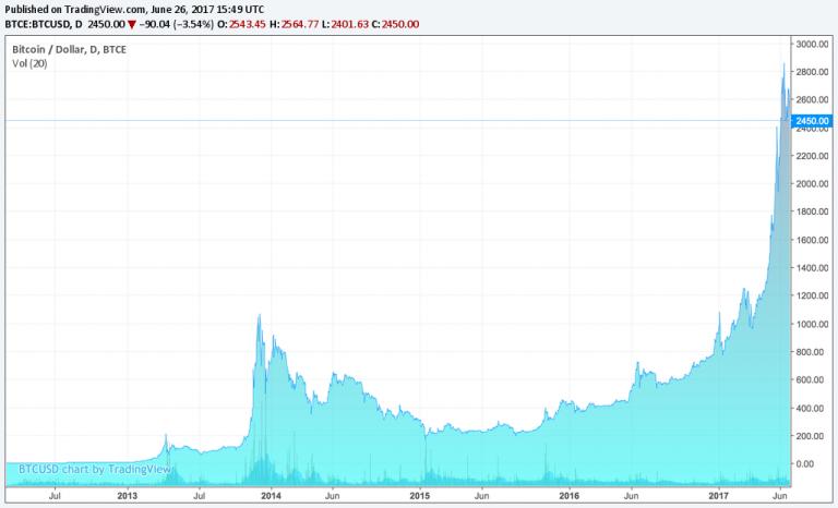 Пример графика курс биткоина