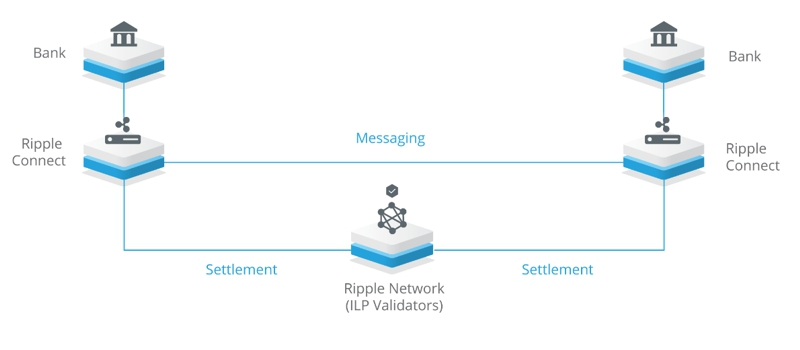 Работа сервера (валидатора) в проверке сделок с рипл между банками
