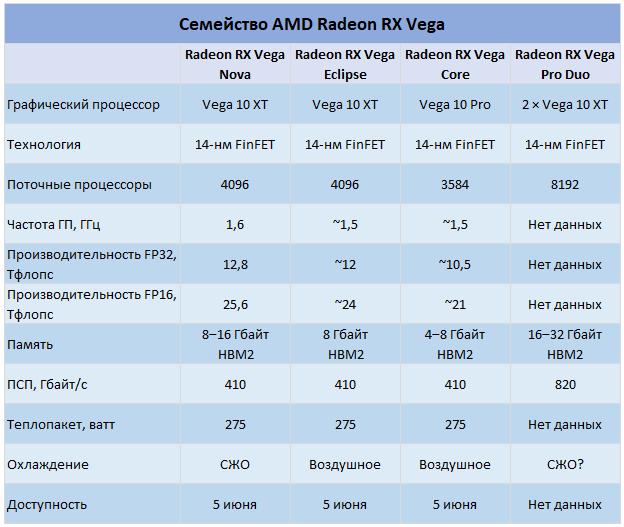 Radeon RX Vega для майнинга