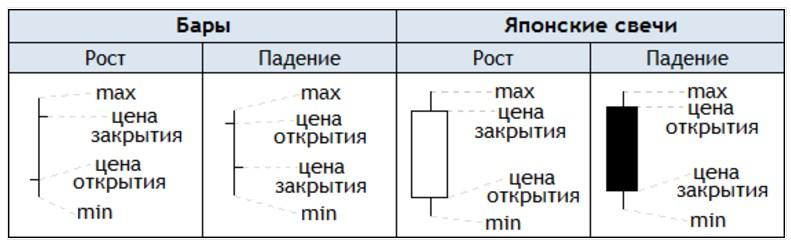 Расшифровка свечей на графике с онлайн курсом криптовалют