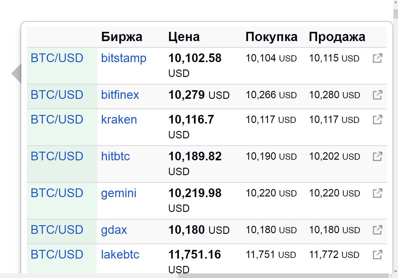 Онлайн-курс криптовалюты на разных мировых биржах