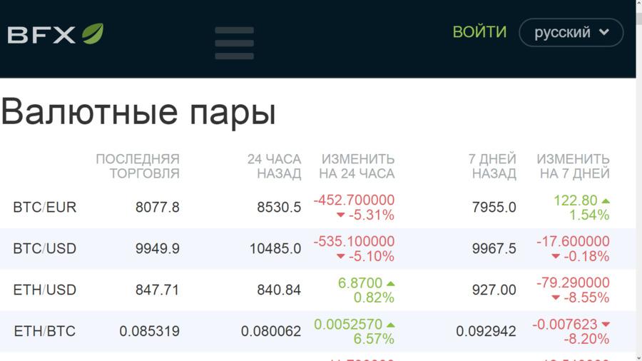 Цена биткоина сегодня в долларах на бирже Bitfinex
