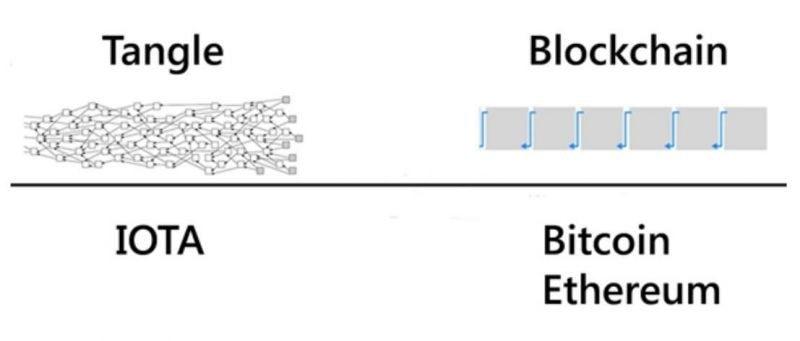 Технология Tangle в Йота и ее сравнение с другими