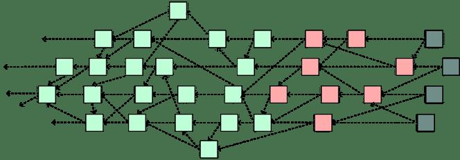 В 2018 сделки с йота также проходят без комиссии из-за алгоритма Тангл