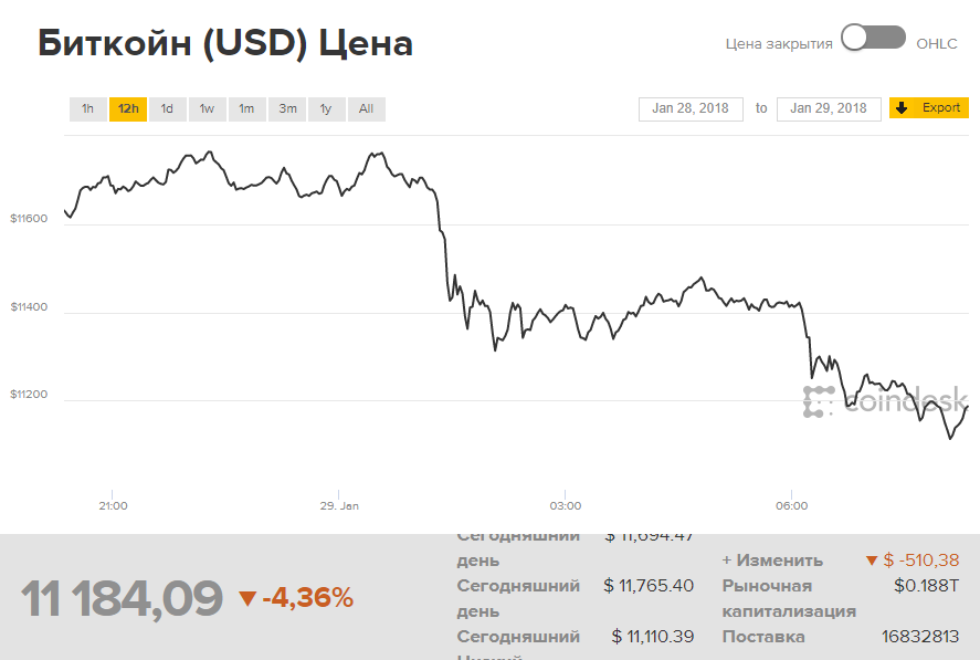 Живой график курса биткоина