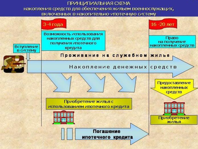 Отличия военной ипотеки от обычной и ее схема