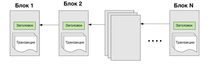 Структура блоков в блокчейне