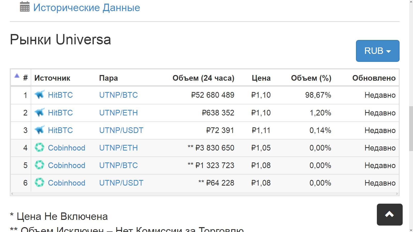 Где купить Юниверса - список бирж и курс