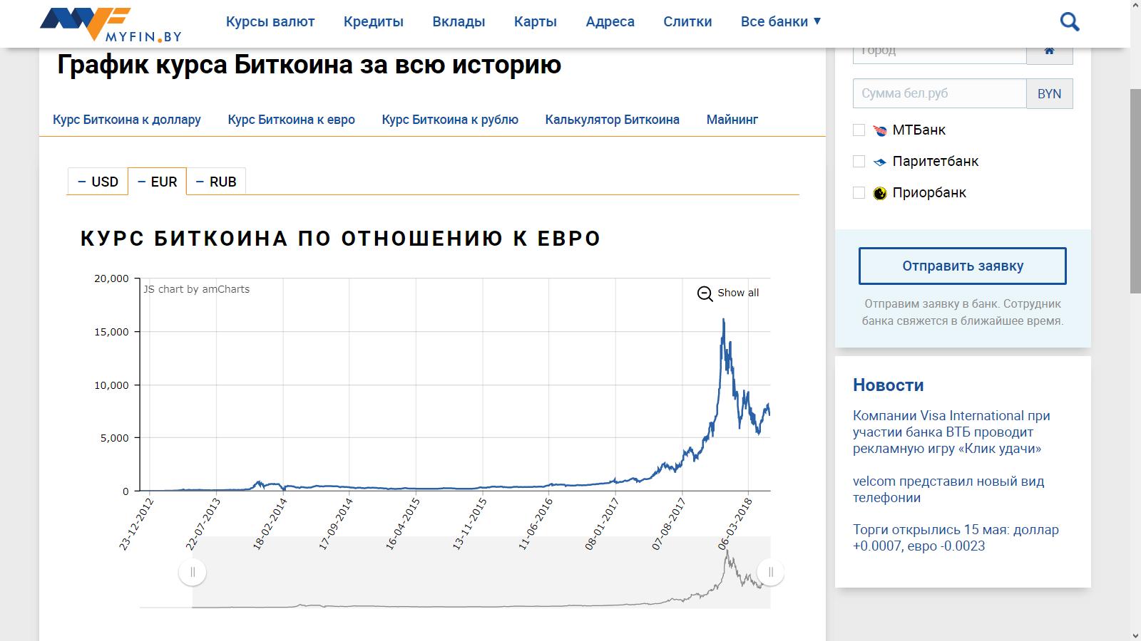 Курс биткоина в евро за все время