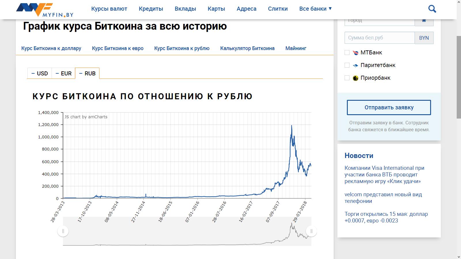 Курс биткоина в рублях за все время