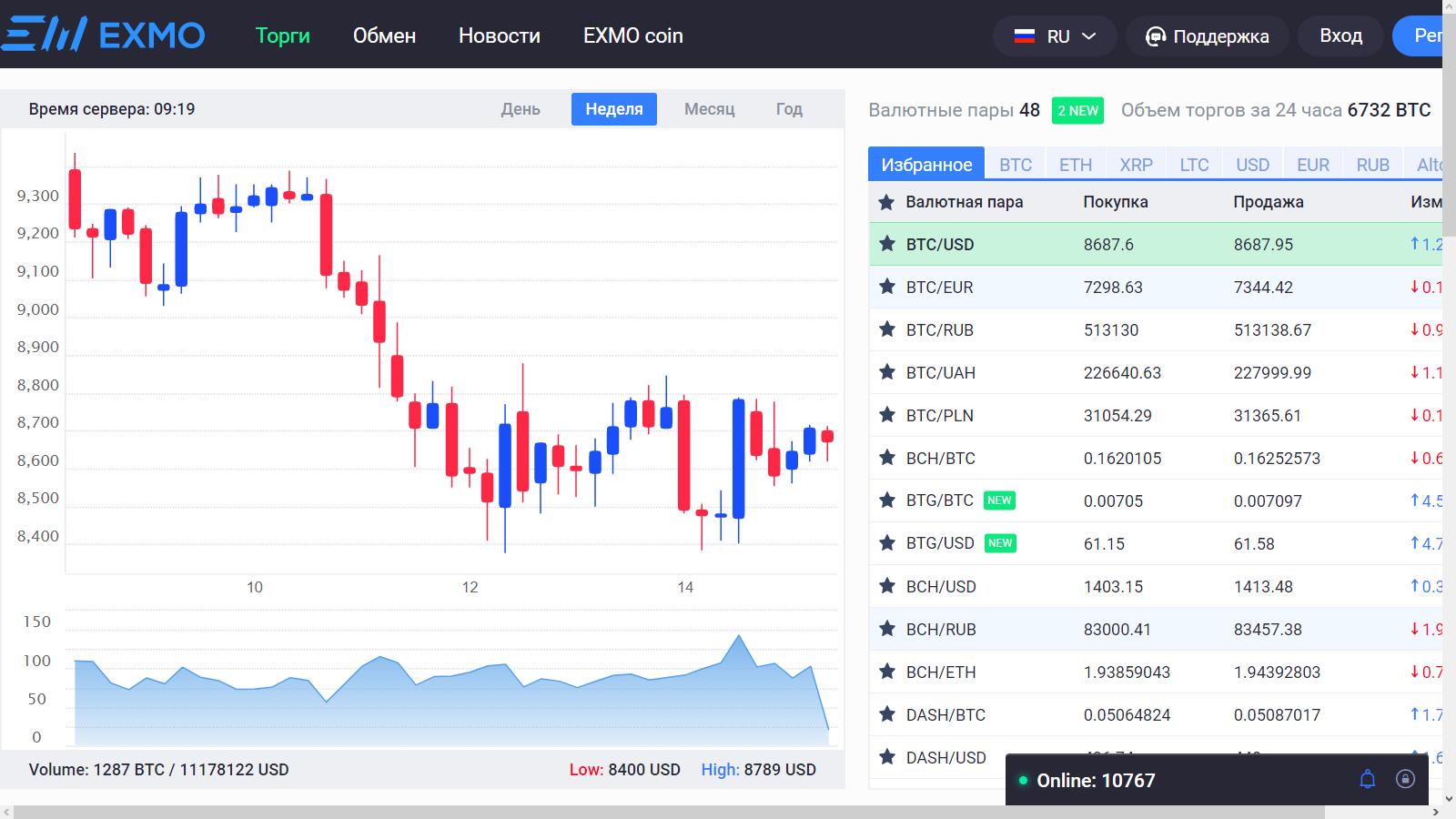 Свечной онлайн график курса биткоина